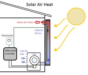 Solar Powered Furnace, RREAL