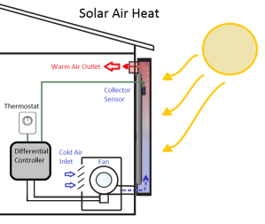 Solar Powered Furnace, RREAL